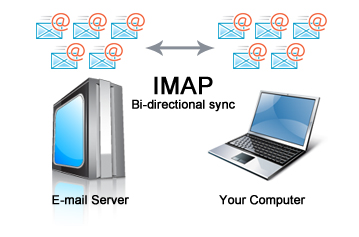 POP vs IMAP